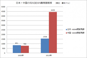 対ASEAN貿易額(棒グラフ)