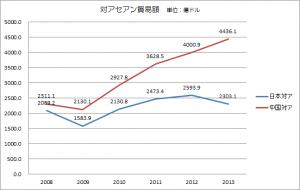 対アセアン貿易額(折れ線)2008年からの推移